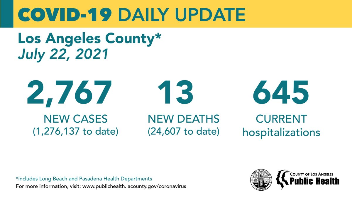 COVID-19 Daily Update: July 22, 2021 New Cases: 2,767 (1,276,137 to date) New Deaths: 13 (24,607 to date) Current Hospitalizations: 645 https://t.co/aMFvNNEBSR