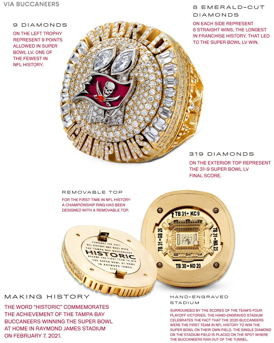 Sunday Night Football On Nbc On Twitter The Tampa Bay Buccaneers Have Unveiled Their Super Bowl Rings 319 Diamonds On The Exterior Represent The 31 9 Final Score From Super Bowl Lv