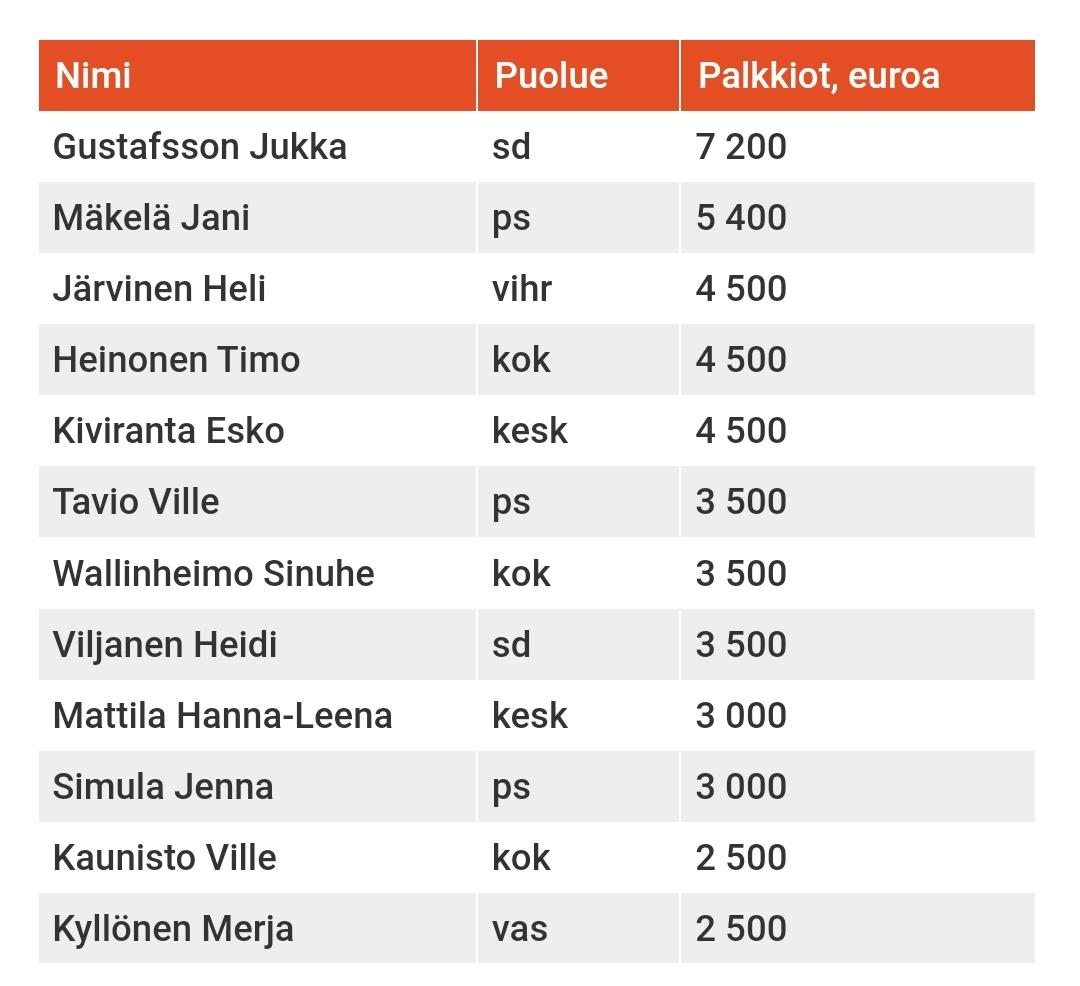 Ai mistä johtuu, että poliitikoista juuri Jukka Gustafsson ja @JaniMakelaFi ovat Veikkauksen kovimmat puolustajat.  #veikkauskratia https://t.co/Xy5isytqn9