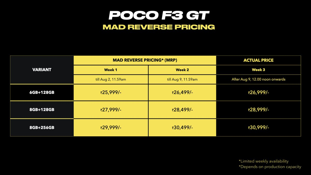 To #SwitchItUp to the MAD side, we're having Mad reverse pricing.  With each week the price increase will be nominal. But for starters, the price of #POCOF3GT for the 1st week will be, 6GB + 128GB: ₹25,999 8GB + 128GB: ₹27,999 8GB + 256GB: ₹29,999 https://t.co/4LGmAXHaon