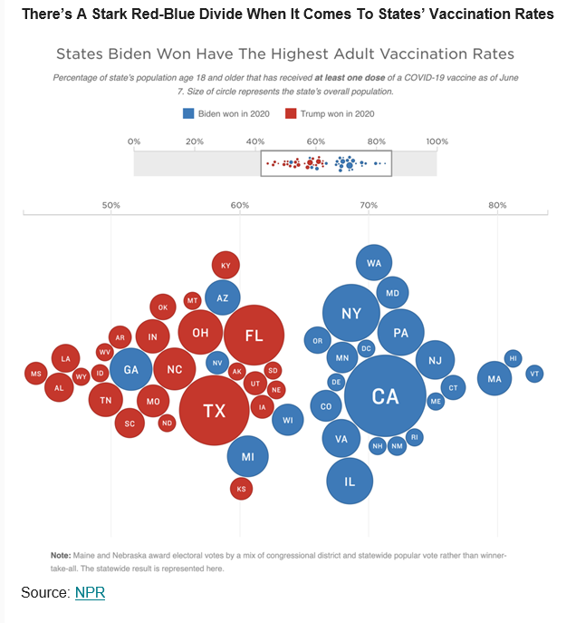 Powerful visual: Vaccination rates by how states voted in 2020 https://t.co/xa6H6MejLF