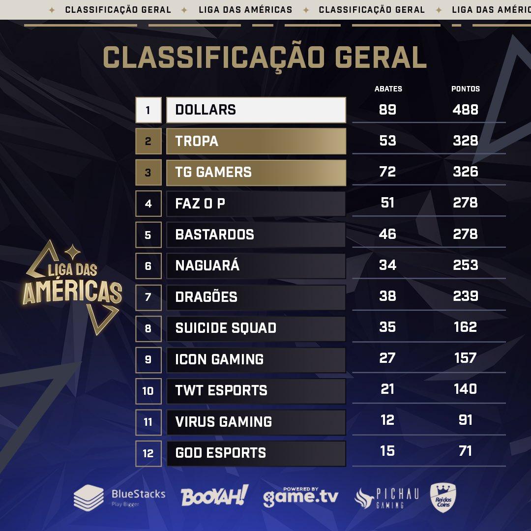 Classificação geral da Liga das Américas
