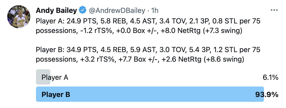 Player A is Devin Booker in the 2021 NBA Playoffs. Player B is Donovan Mitchell in the 2021 NBA Playoffs.  This one was suggested by @Dame_Wrld. https://t.co/pX2A2pWPMk