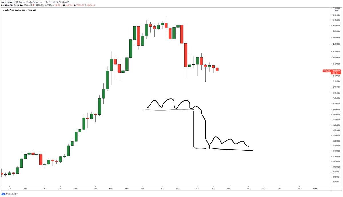 EUR/USD: Euro - Dollar Rate, Chart, Forecast & Analysis