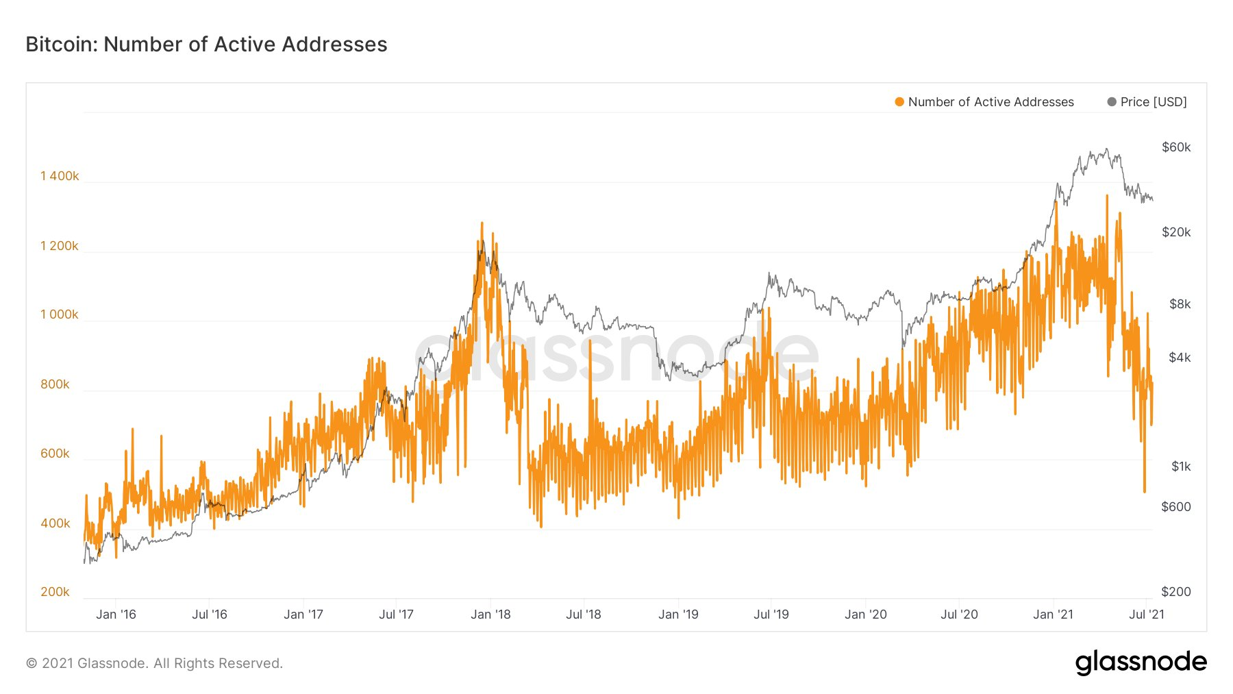 Bitcoin: The number of new addresses and the metrics associated with the addresses look awful
