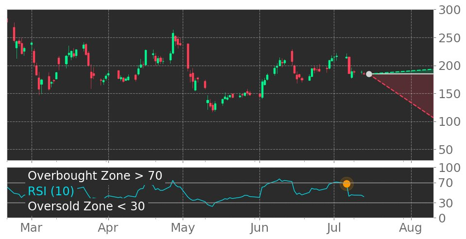 $NVAX in Downtrend: RSI indicator exits overbought zone. View odds for this and other indicators: https://t.co/RH6ScVxtsE #Novavax #stockmarket #stock #technicalanalysis #money #trading #investing #daytrading #news #today https://t.co/72ANDxeC1q