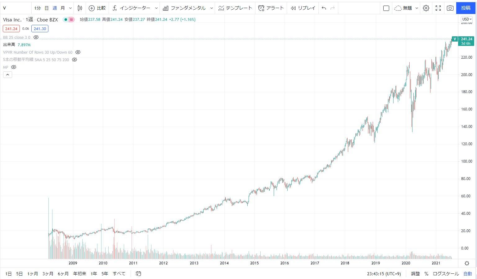 株 買い 時 アメリカ 米国株のおすすめ銘柄ランキング【最新版】高配当の人気アメリカ株を大公開!