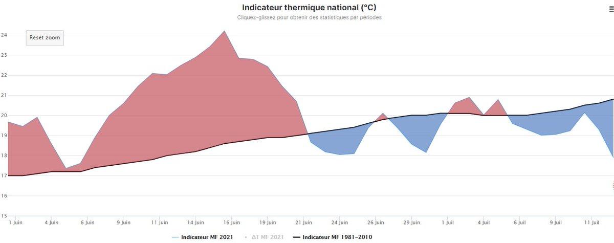 La journée du 13/7 a enregistré un déficit thermique de 2°C à l'échelle nationale, la + forte anomalie négative depuis le début de l'été météo. L'été reste pour l'heure excédentaire de 1°C avec les 20 premiers jours de juin plus chauds que la normale. Graphe via @infoclimat