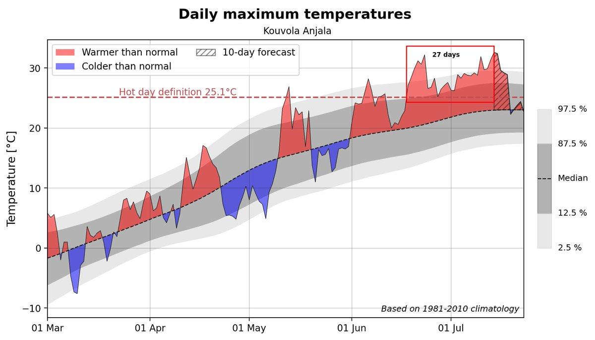 27 jours consécutifs de chaleur (> 25°C) à Kouvola Anjala en #Finlande, plus longue série (qui se poursuit) depuis 60 ans dans le pays.