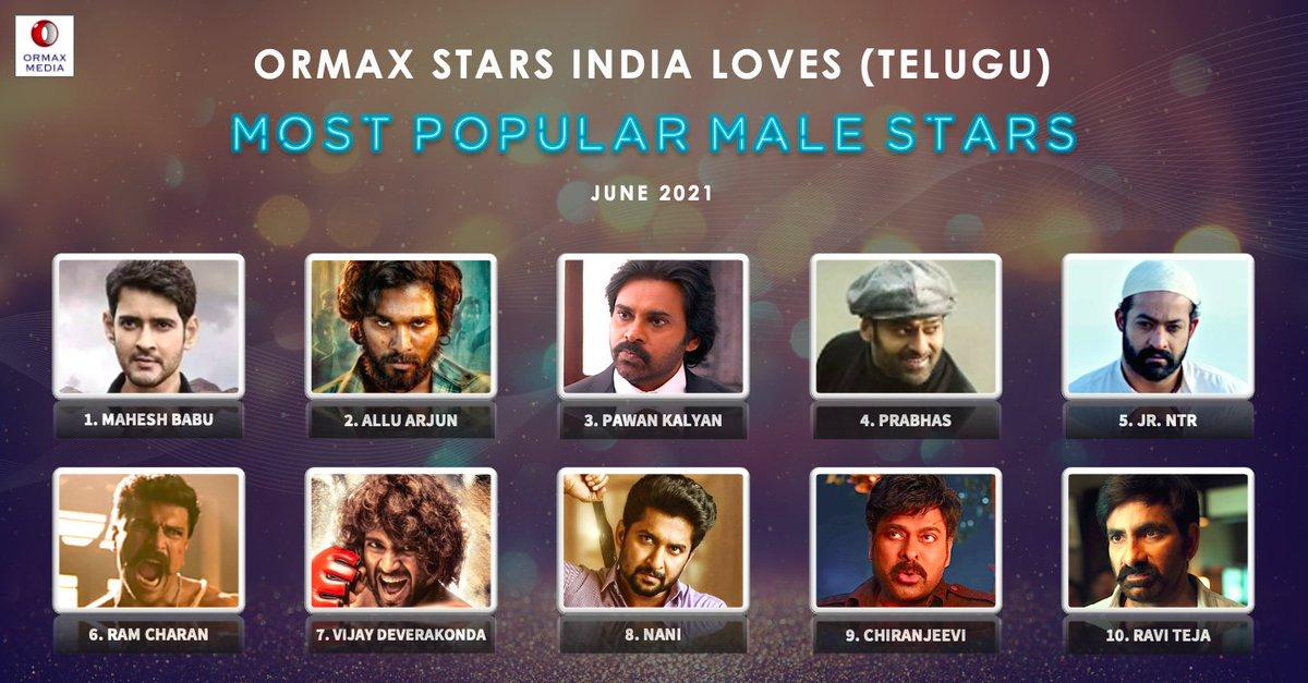"""Ormax Media on Twitter: """"Ormax Stars India Loves: Most popular male Telugu  film stars (June 2021) #OrmaxSIL… """""""