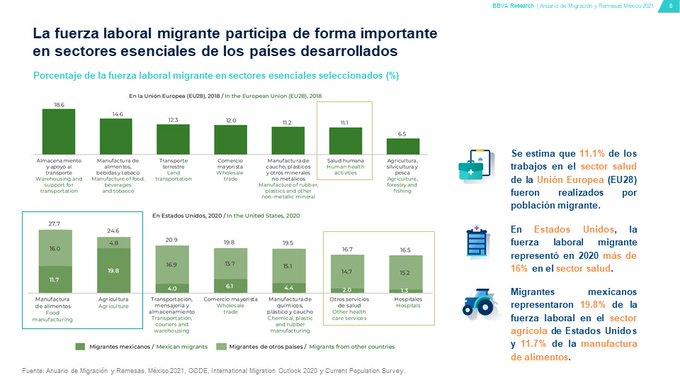 La fuerza laboral migrante. | Foto: Cortesía de BBVA.