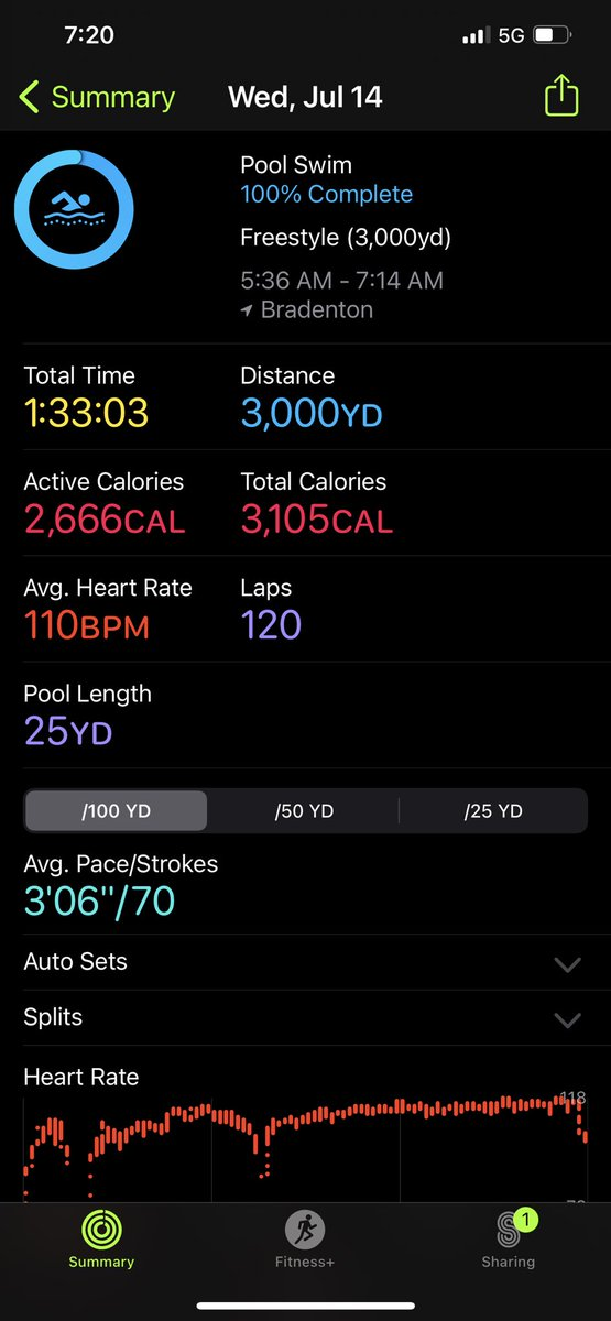 Only 2666 calories burned in 3000, yards of freestyle swimming today. My back is feeling better today. #bepurposedriven #aimhigher #stayfocused #menshealthmonth https://t.co/bbm0FGVxeu