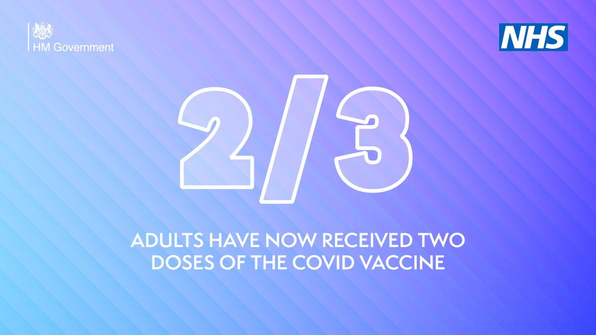 Barely 8 months since the first vaccine, 2/3 of UK adults have had both doses.   Thank you to everyone coming forward and to those helping others get jabbed. You are the reason we are able to cautiously ease restrictions next week.   If you're over 18, book both your jabs now. https://t.co/5FUOU3R0rb