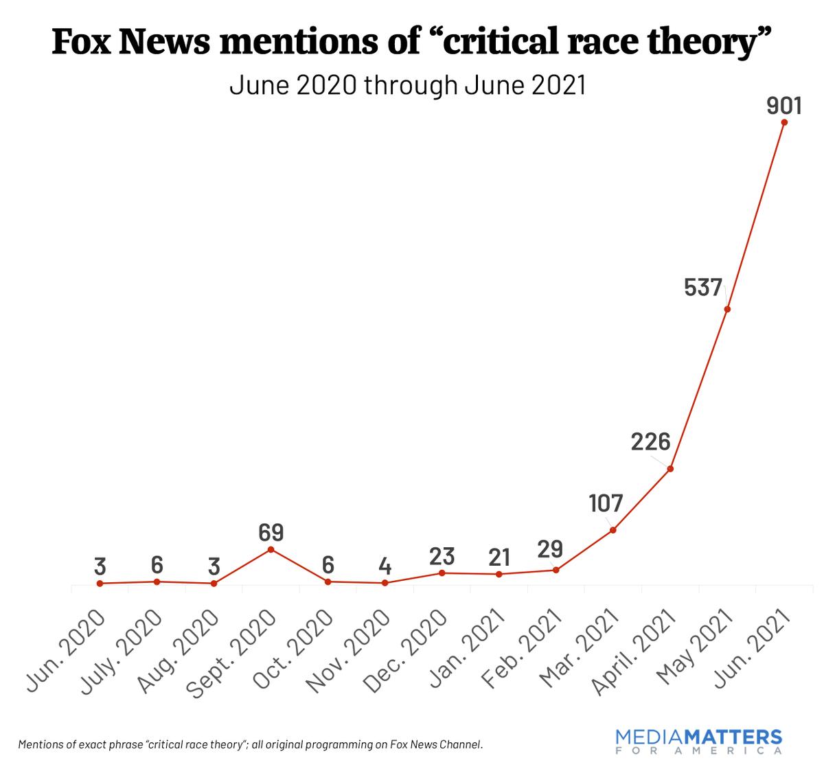 @mmfa's photo on Critical Race Theory