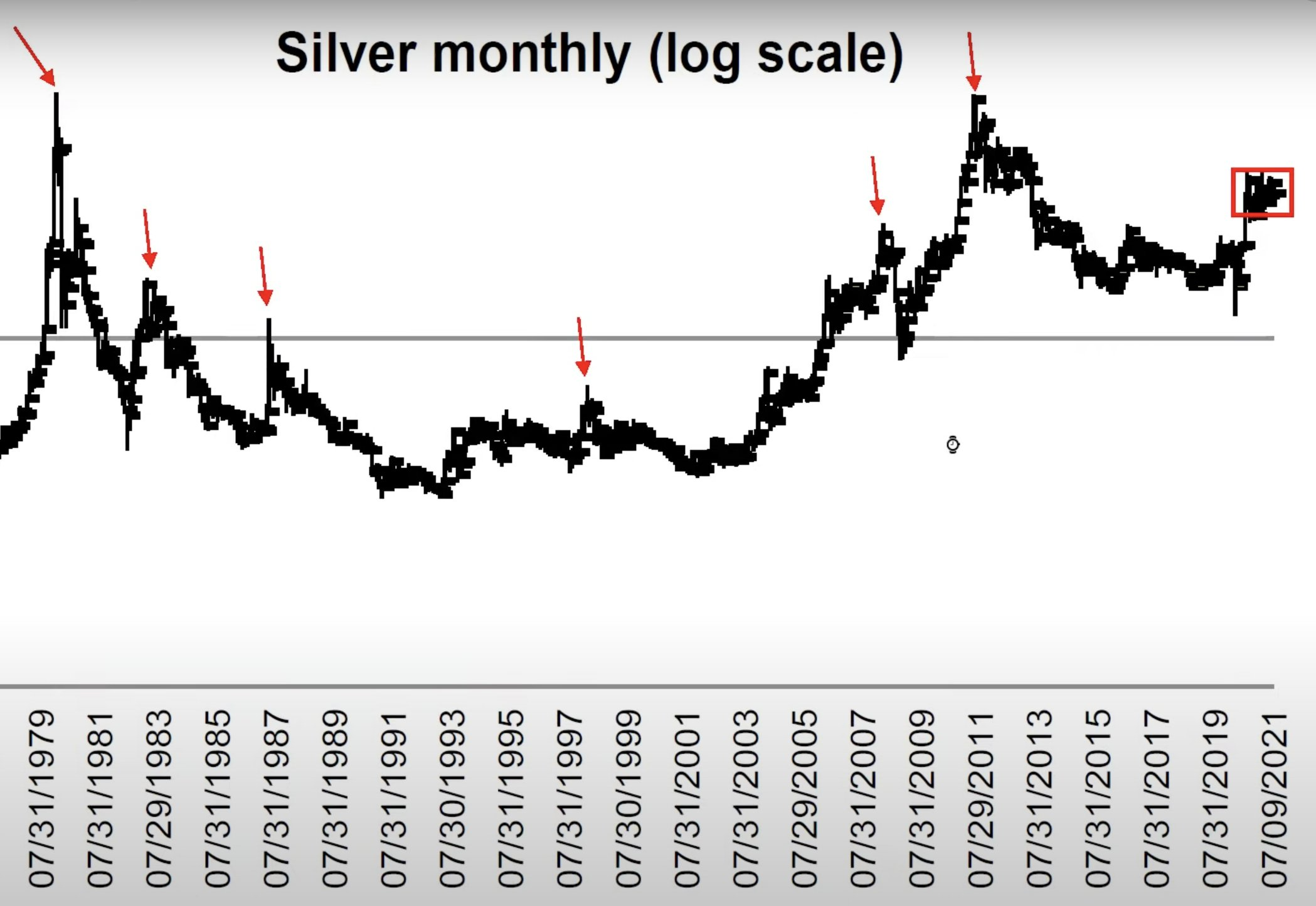 SILVER Technical Analysis Video with Michael Oliver: The Next Bitcoin is Silver!