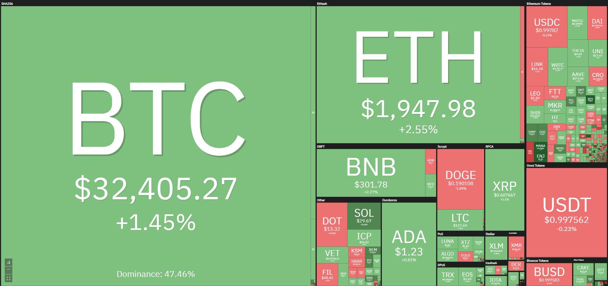 #Bitcoin Фото