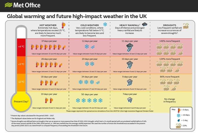 Estudo descreve o aumento esperado no clima extremo no Reino Unido com cada grau de aquecimento . São previstas temperaturas altas, chuva forte e seca