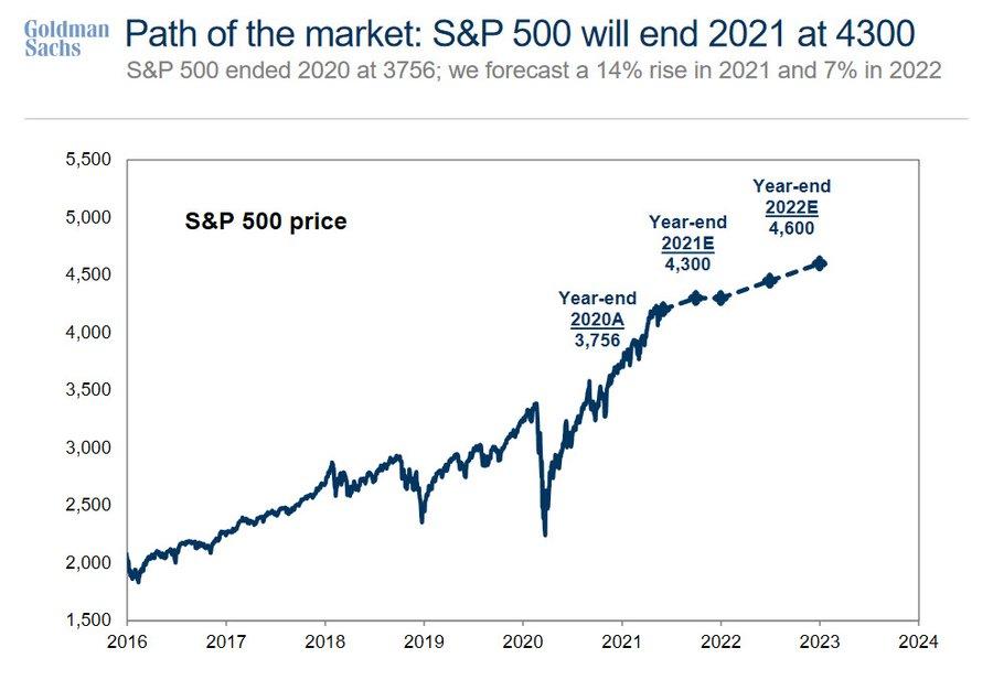 Goldman is Bullish