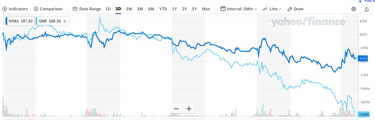 Anyone care to explain to me why a low float biotech and a low float retail stock, both of which were on the brink of collapse, are tracking with each other?  And no, not $IWM. #GME #NVAX @Novavax @GameStop @RedChessQueen99 @rensole @SEC_Enforcement @citsecurities @Im_herr_mann https://t.co/1Awp0O7LRG