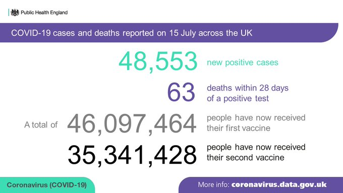 Graph showing that on 15 July, 48,553 new cases and 63 deaths within 28 days of a positive test were reported across the UK.  46,097,464 people have now received the first dose of a #vaccine. 35,341,428 have received a 2nd dose.