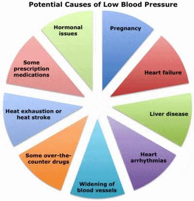 egészséges vérnyomás és pulzus