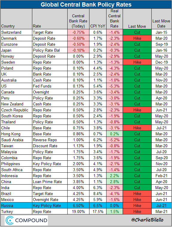 Global Central Bank Update: -Russia hikes rates for the 4th time this year, 100 bps increase to 6.50%. https://t.co/jlHsPbIE9V