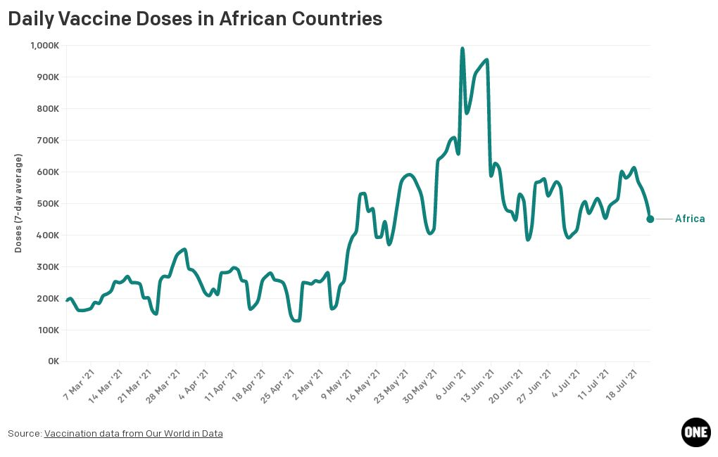 💉 Today in #COVID19 vaccines in #Africa. #VaccineForAll #VaccineEquity      4.6: vaccines administered per 100 people      450,844: daily doses administered (7-day avg). This is the lowest rate in 18 days      More at: https://t.co/qwoFbviVH6  Data: @OurWorldInData https://t.co/qi2YWEF9na