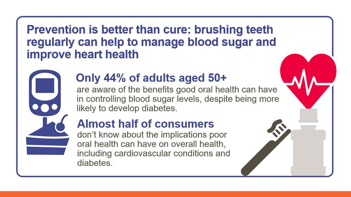 Did you know that brushing your teeth regularly can help to manage blood sugar and improve heart health? Our #GSKCH #OralHealthCare study reveals just how important your #mouth is to your #health. Learn more: https://t.co/0E2mQOYBZS https://t.co/eXq8QZfCot