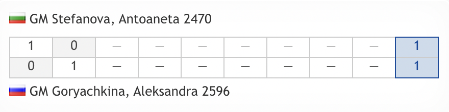 test Twitter Media - Top women's seed Aleksandra Goryachkina hit back on demand to force tiebreaks! https://t.co/dwkX1pons6  #c24live #FIDEWorldCup https://t.co/IIMPEEbQco