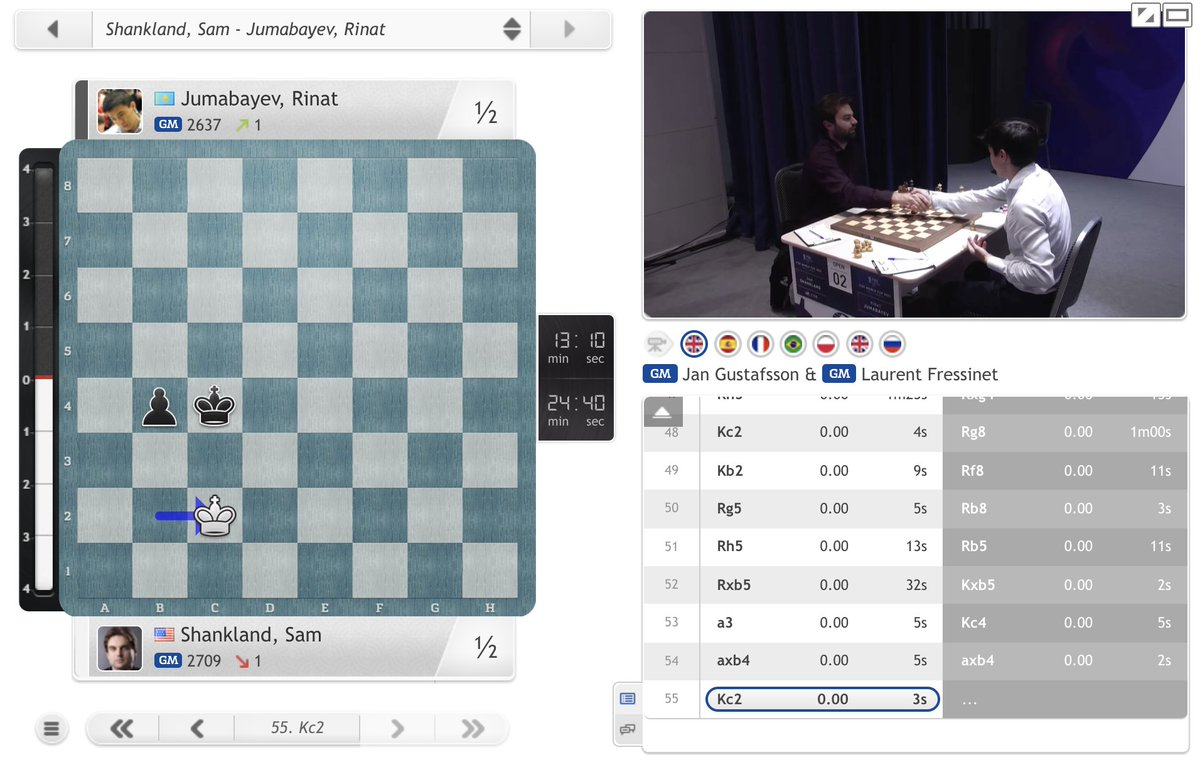 test Twitter Media - Rinat Jumabayev knocked out Fabiano Caruana, but now he's falled to Sam Shankland! https://t.co/ggtInI6fAE  #c24live #FIDEWorldCup https://t.co/EKEaQJyo2d