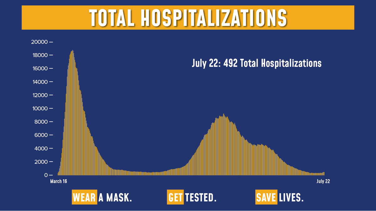 Today's update on the numbers:  Total COVID hospitalizations are at 492.  Of the 102,866 tests reported yesterday, 1,830 were positive (1.78% of total).  Sadly, there was 1 fatality. https://t.co/hnPHNWBwuV