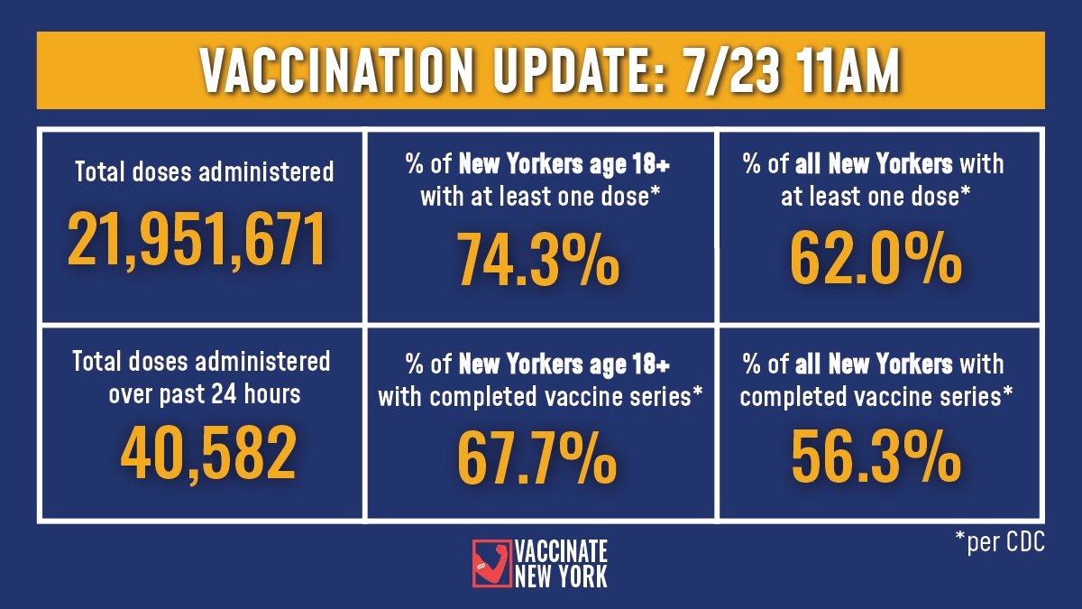 Vaccination Update:   74.3% of adult New Yorkers have received at least one vaccine dose and 67.7% have completed their vaccine series (Per CDC).  -40,582 doses were administered over past 24 hours -21,951,671 doses administered to date https://t.co/bzQQ0P5bz5