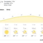 Image for the Tweet beginning: BBC weather Essex: July heatwave