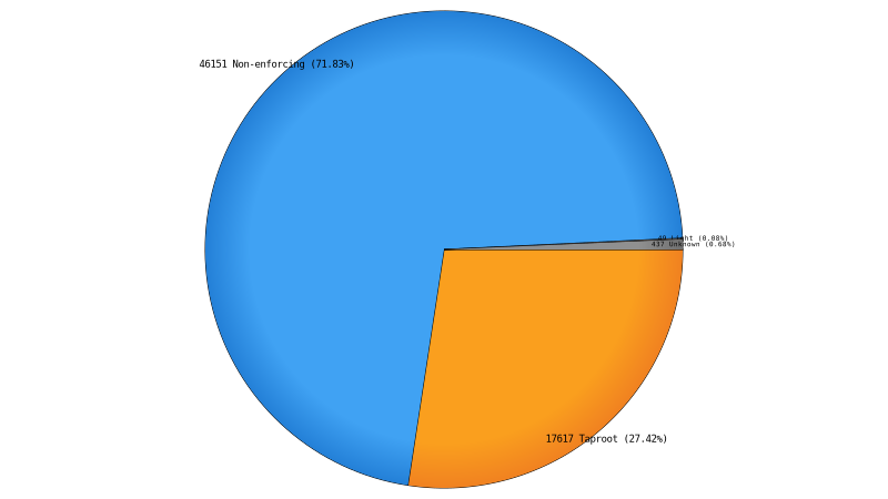 Bitcoin: Taproot bude podporovat od jeho spuštění jen velmi málo peněženek