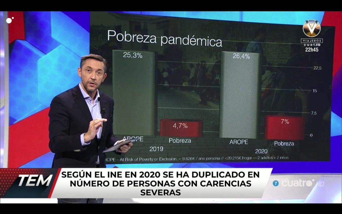 Pobreza extrema en España  Elumbral de pobreza en España en 2019 fue de9.009 €por persona  Cuantos jubilados del rural están en esas cifras?...umbral que no tiene en cuenta los ahorros