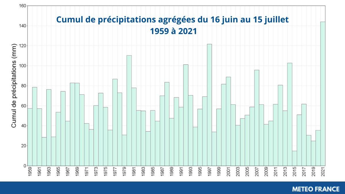 D'un extrême à l'autre. Il est tombé 10 fois plus de pluie durant les 30 jours entre mi-juin et mi-juillet en 2021 qu'en 2015 à l'échelle nationale.