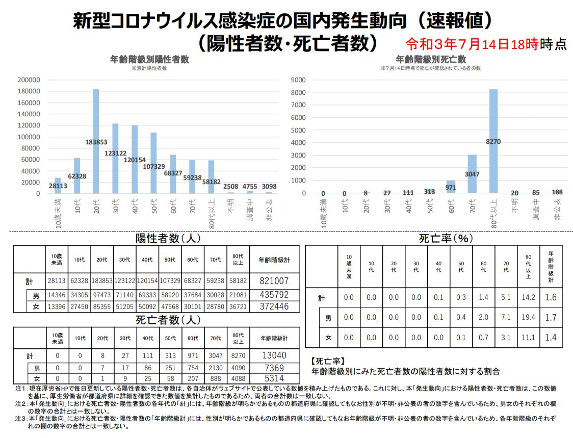 """木村盛世医師がノー天気な2人の国会議員を論破する昨夜のBSフジprimeは面白かった。""""PCR陽性者数絶対主義""""に陥り、ワクチン効果の意味さえ分らない国会の有様が明らかに。添付の厚労省資料の通り死亡率の高い高齢者の命が守られれば死亡率0%の若者の陽性者が増えても関係ない。いい加減に理解したら?"""