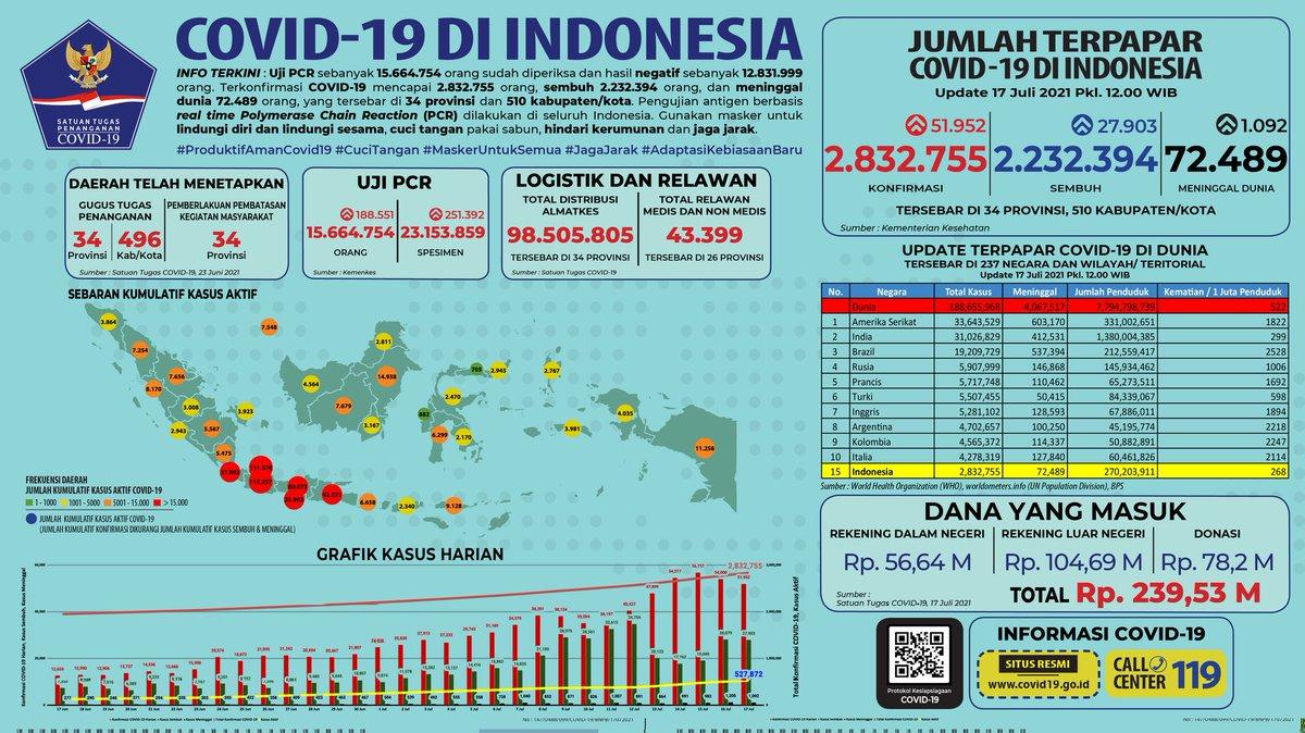 BNPB Indonesia (@BNPB_Indonesia) | Twitter