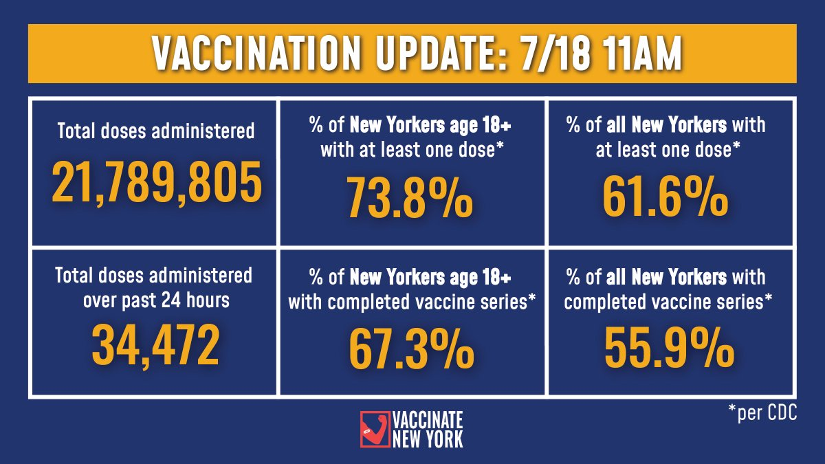 Vaccination Update:   73.8% of adult New Yorkers have received at least one vaccine dose and 67.3% have completed their vaccine series (Per CDC).  -34,472 doses were administered over past 24 hours -21,789,805 doses administered to date https://t.co/5g17RAsrxR