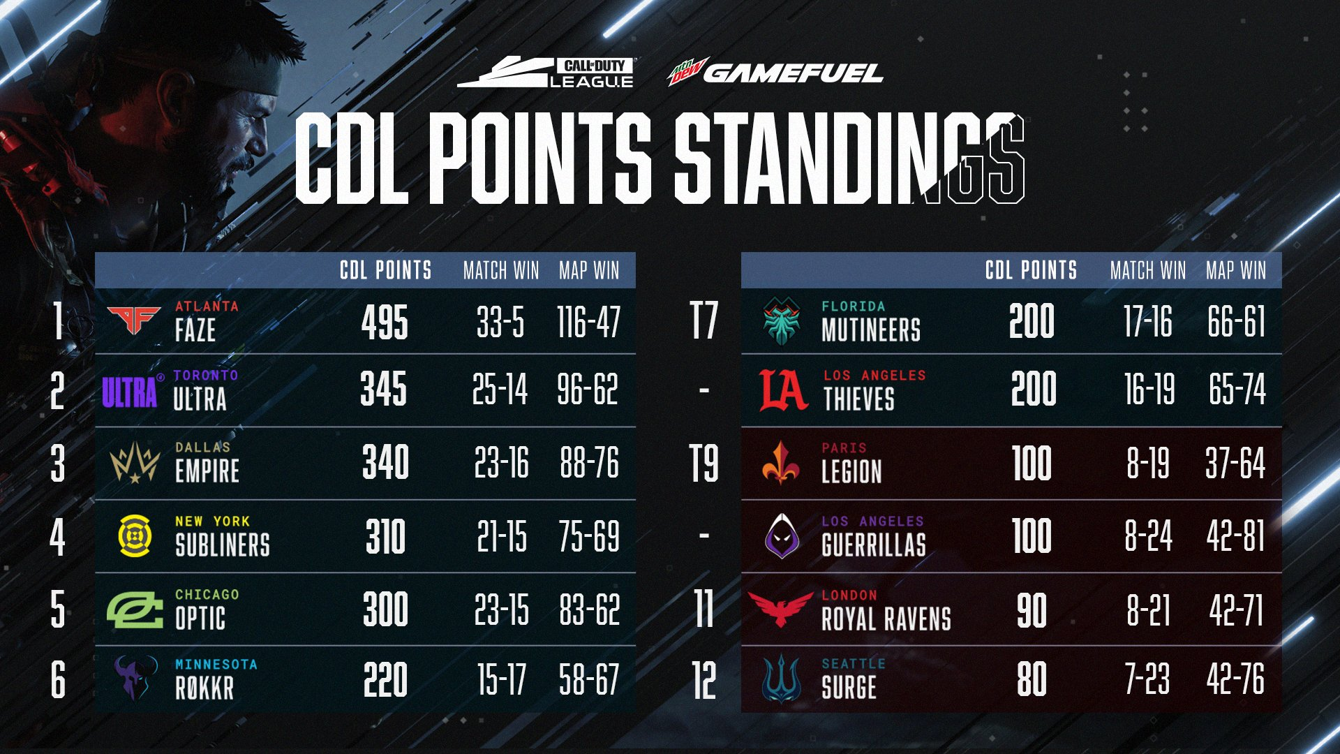 Points et classement CDL 2021