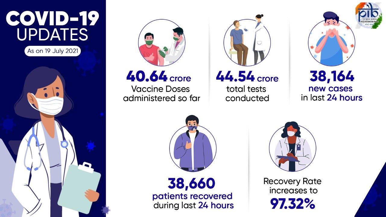 कोविड-19 टीकाकरण का कवरेज 40.64 करोड़ के पार, रिकवरी दर बढ़कर 97.32 प्रतिशत हुई, पिछले 24 घंटों में कोविड के 38,164 नये मामले दर्ज