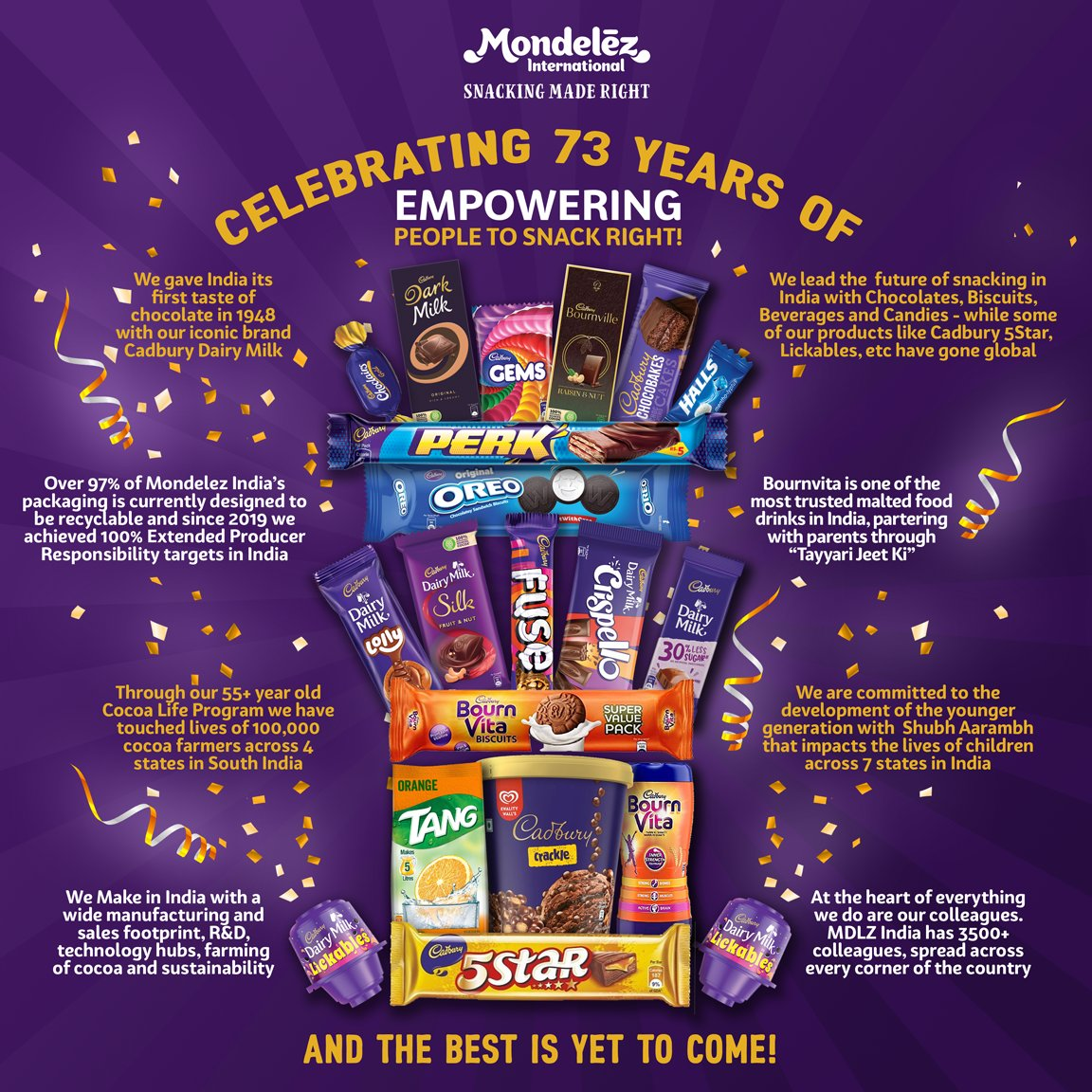 Happy 73rd Birthday to #TeamMDLZ #India! 🎂 We are so proud of this journey! #ThankYou to our consumers, for trusting and loving our brands. The Best is yet to come! #73YearsOfConsumerLove #SnackingMadeRight https://t.co/OMp8GMqOIN