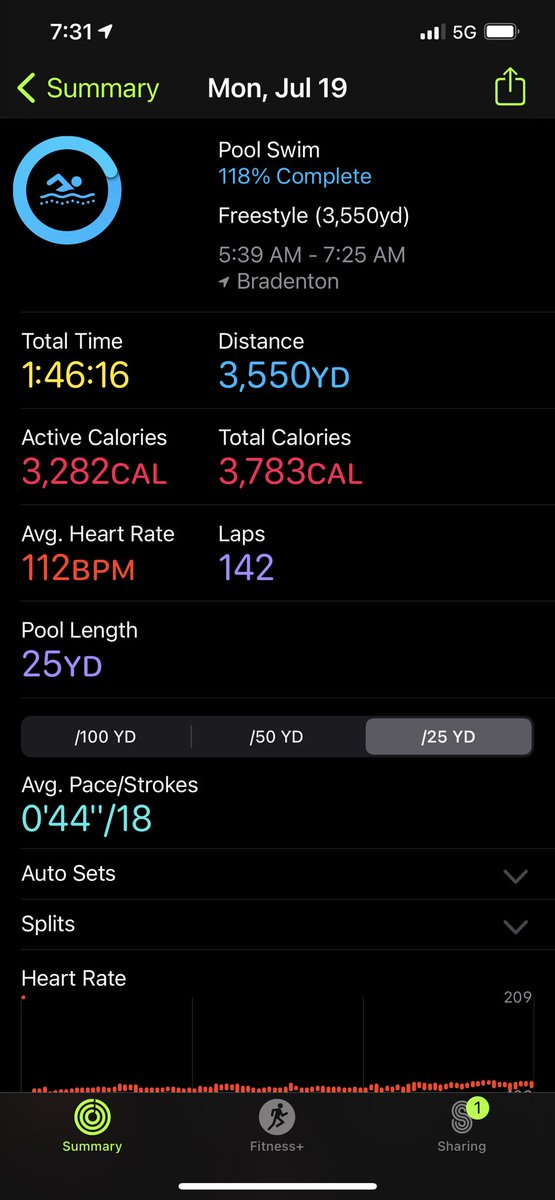 3282 calories burned in 3550, yards of freestyle swimming today. I'm getting better. #bepurposedriven #aimhigher #stayfocused #menshealthmonth https://t.co/MLshCUgGnv