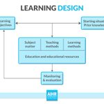 Image for the Tweet beginning: Learning & Development (L&D) is