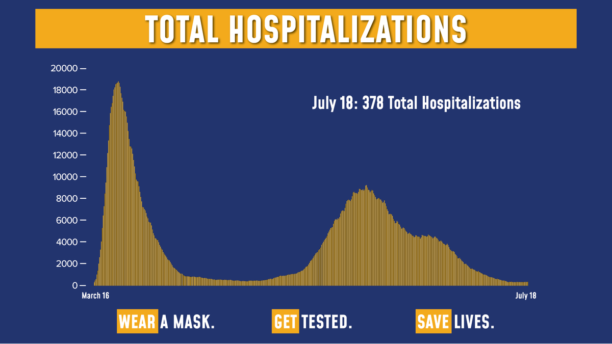 Today's update on the numbers:  Total COVID hospitalizations are at 378.  Of the 69,665 tests reported yesterday, 823 were positive (1.18% of total).  Sadly, there were 3 fatalities. https://t.co/0X3hVmxdnW