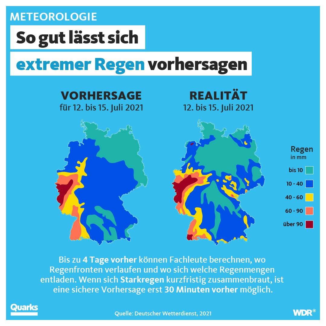 So gut lässt sich extremer Regen vorhersagen. Darunter sieht man zwei Wetterkarten von Deutschland. Vorhersage und Realität sind ziemlich ähnlich. Darunter ein Text: Bis zu 4 Tage vorher können Fachleute berechnen, wo Regenfronten verlaufen und wo sich welche Regenmengen entladen. Wenn sich Starkregen kurzfristig zusammenbraut, ist eine sichere Vorhersage erst 30 Minuten vorher möglich. Quelle: Deutscher Wetterdienst