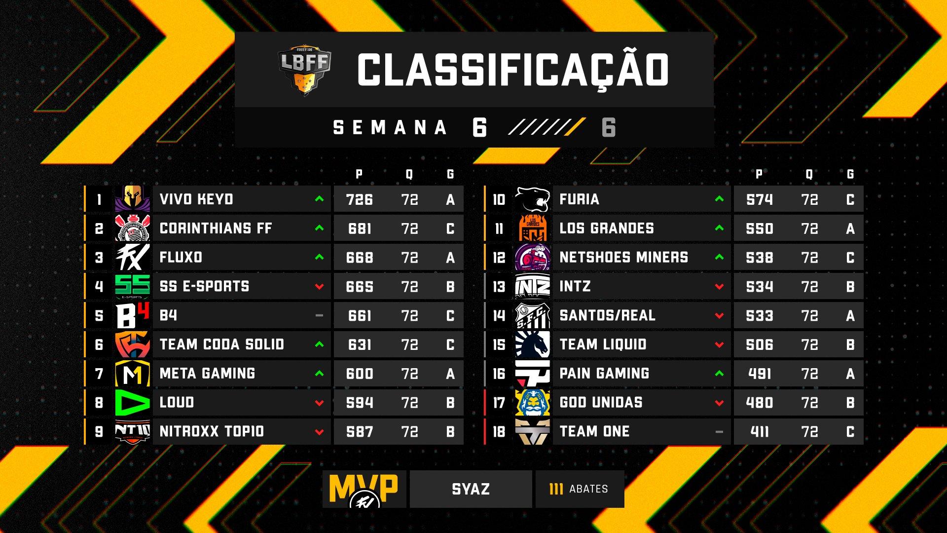 Tabela da 18º rodada da LBFF 5