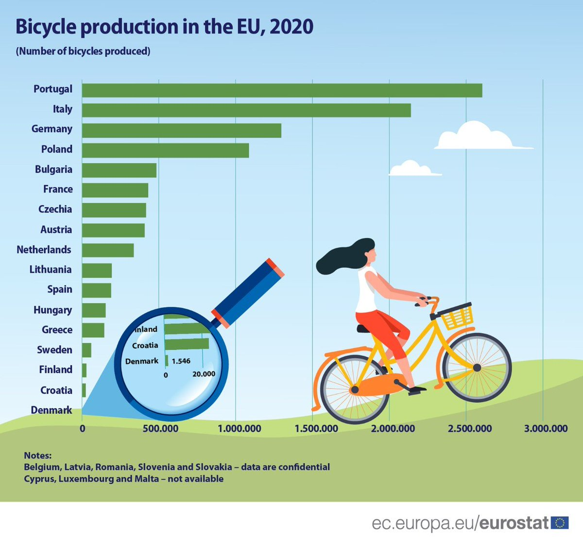 #DYK that 🇵🇱 is among the top producers of bicycles in the #EU? With 1.09 million 🚲 manufactured in 2020, #Poland ranks fourth after 🇵🇹, 🇮🇹 and 🇩🇪.  Poles also ♥️ cycling: for almost half of them, both kids and adults, it is a favourite #sports activity! 🚴♀️🚴🚴♂️  #MadeInPoland🇵🇱 https://t.co/fjN8F8Eg4u