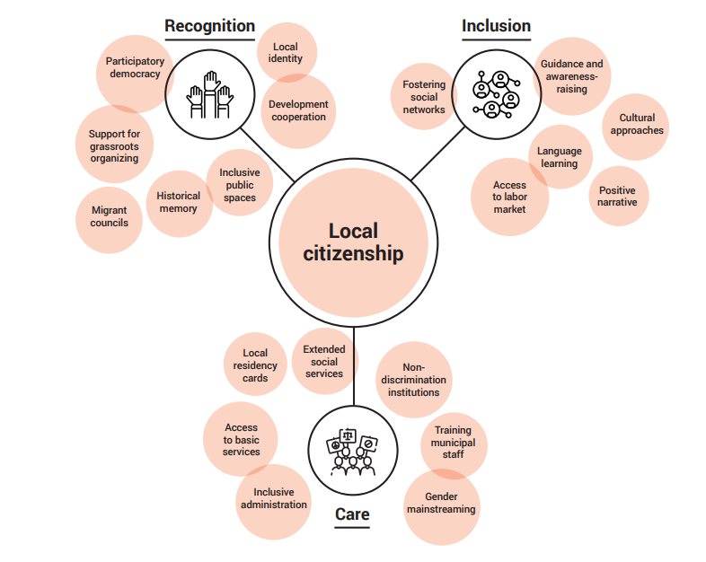 Image for the Tweet beginning: 🤔What is local citizenship &