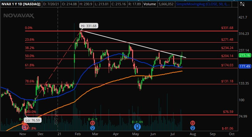 #NovaVax $NVAX  Since about March, stock has been trading very choppily, with a strong resistance around $230-235 level  Stock currently re-testing that resistance. Was unable to break thru this morning and is trending down after opening 10% up  Worth watching  $SPY $QQQ $MRNA https://t.co/Hj2SRk82mH